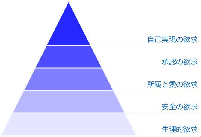 マズローの5段階欲求図